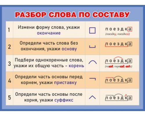"""Стенд """"Разбор слова по составу"""""""